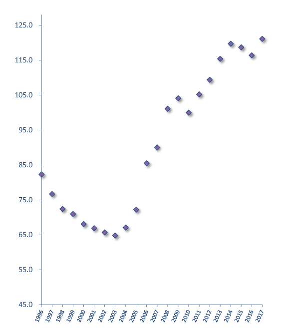 Electricity price index graph