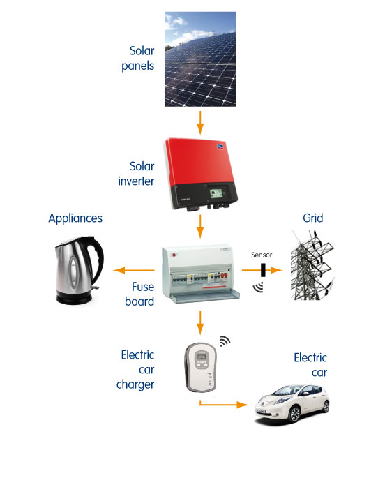 Solar electric car chargers - flow of energy
