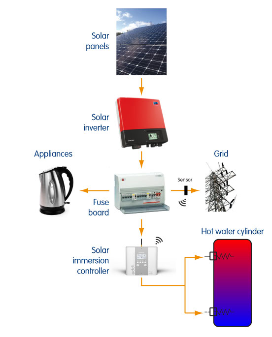 Solar immersion controllers - flow of energy