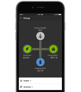 Loxone electric car charging app for solar