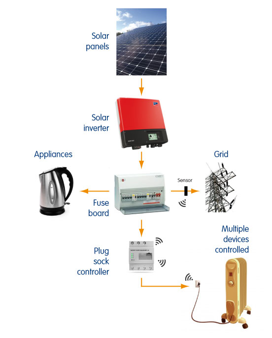 Solar plug socket controllers - flow of energy