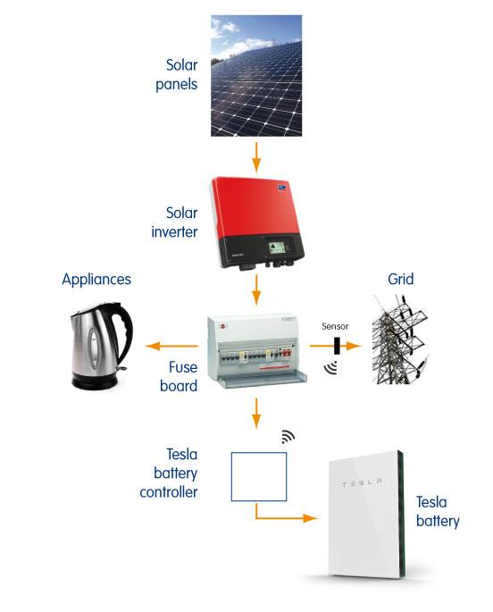 Solar battery - flow of energy